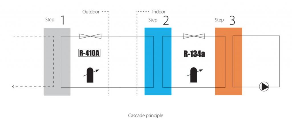 Daikin Altherma cascade principle