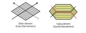 Features of heat exchange element