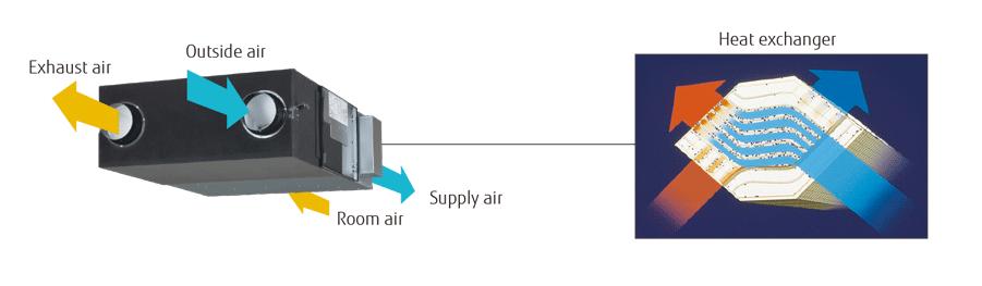 Fujitsu energy recovery ventilation