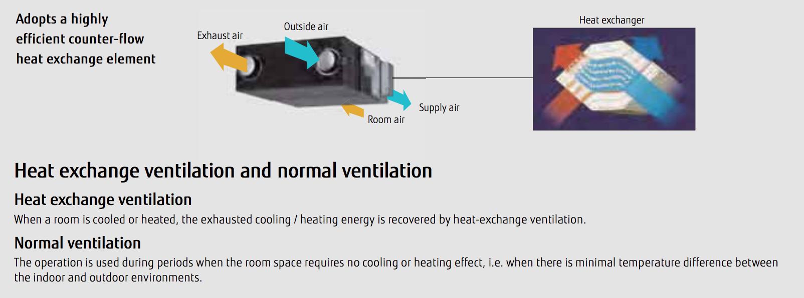 Fujitsu energy recovery ventilator system